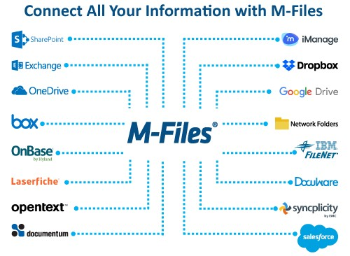 Unify and Manage All Your Information in M-Files - Without Migration