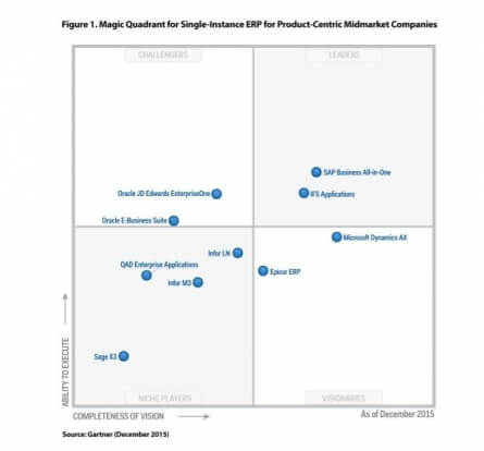 Epicor wizjonerem w raporcie Magic Quadrant Gartnera